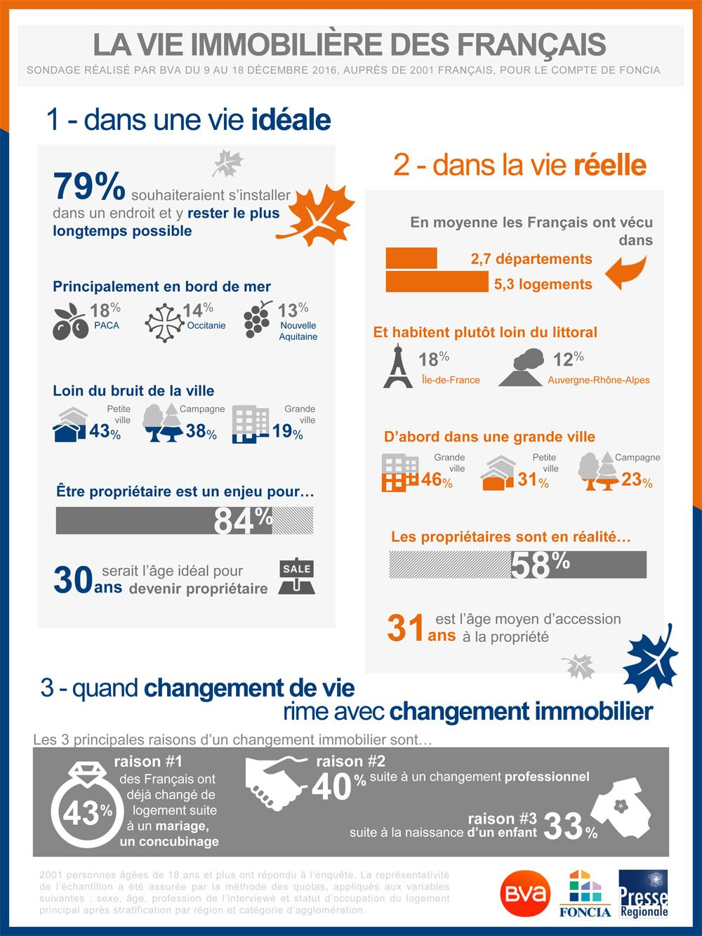 Img - Infographie_vie_immobilier.jpg