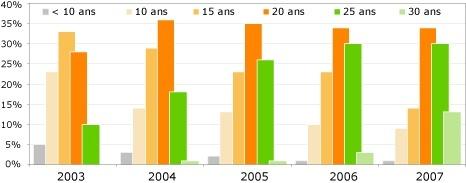 Durées Guide du credit nov 2008